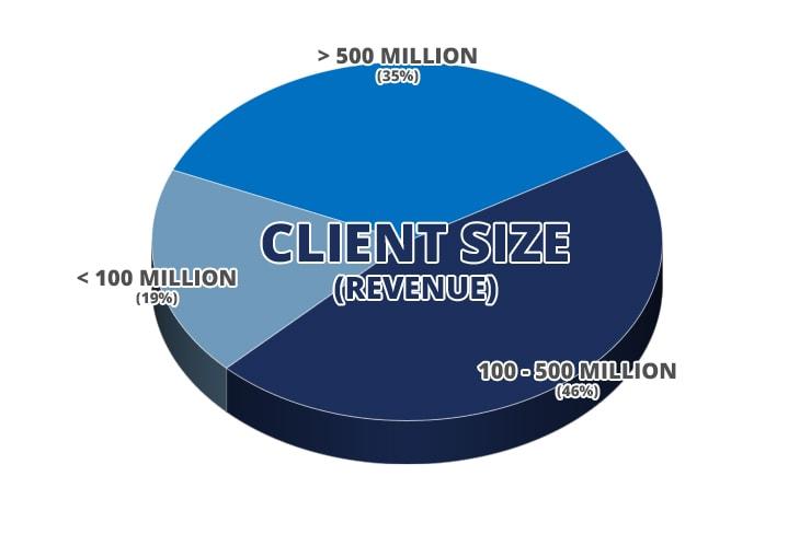 Client Size