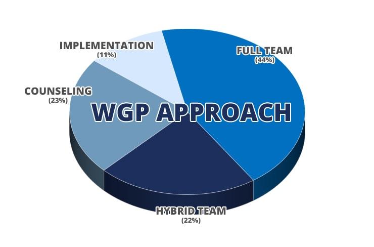 WGP Approach
